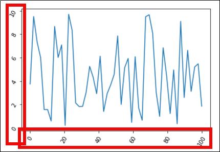 Matplotlib: Pyplot By Example