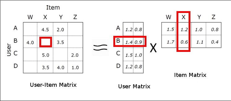 user-item-matrix