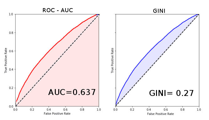 gini-and-auc