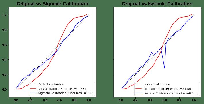 calibration-for-boosting