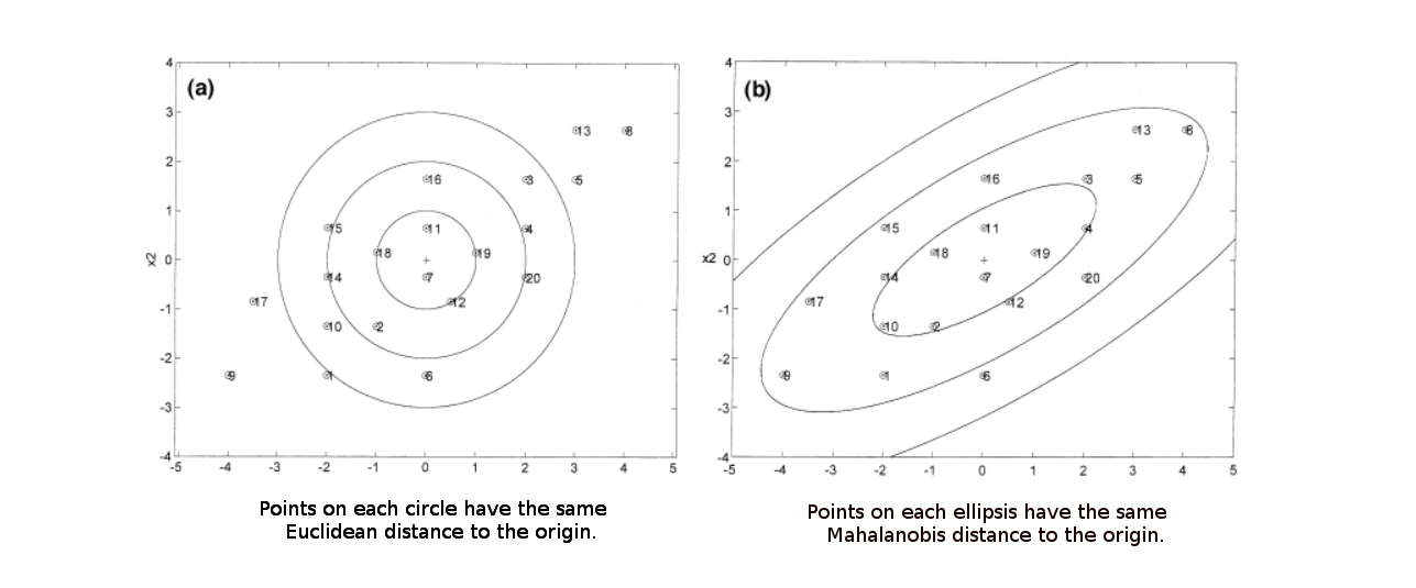 two-charts-showing-countour-plots-representing-equidistant-points-with-respect-to-euclidean-and-mahalanobis-distance