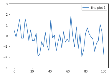 simplest-possible-example-add-legend-to-matplotlib-plot