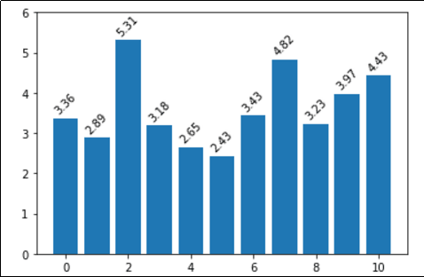 simple-label-on-bar-plots