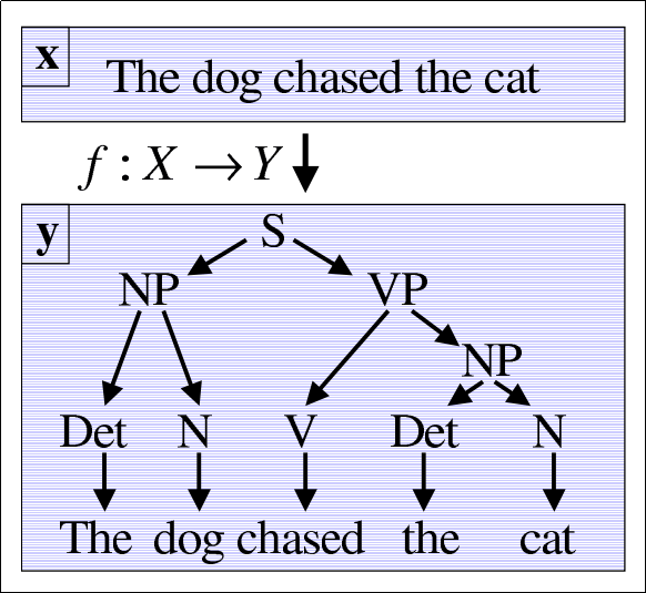 learning-task-from-sentence-to-parse-tree