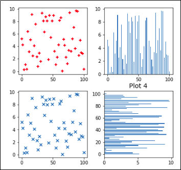 Matplotlib: Pyplot By Example
