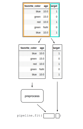 flow-with-preprocessing-and-classifier