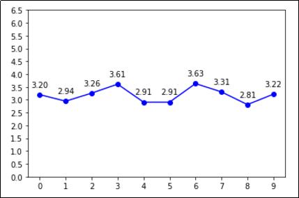 labelled-line-plot-matplotlib