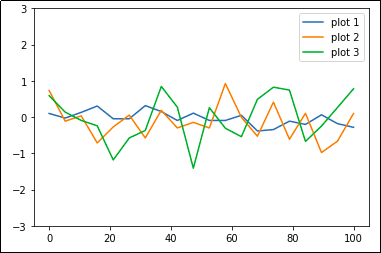 Matplotlib Examples: Displaying and Configuring Legends