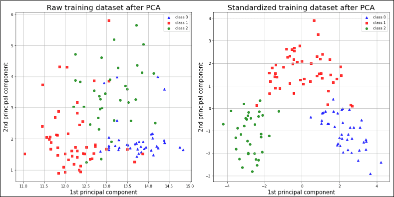pca-with-and-without-feature-standardization