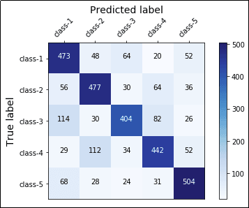 Visualizing Machine Learning Models: Examples with Scikit-learn, XGB