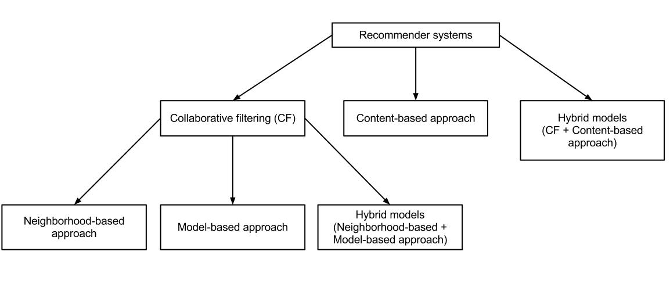 types-of-recommender-systems