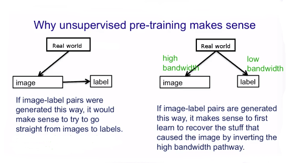 why-unsupervised-pre-training-makes-sense