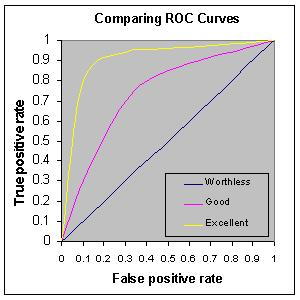 area under roc curve